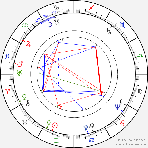 Betty Lucas birth chart, Betty Lucas astro natal horoscope, astrology