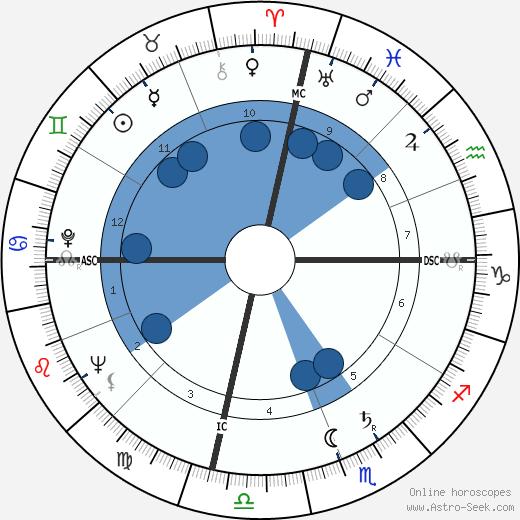 Bill Sharman wikipedia, horoscope, astrology, instagram