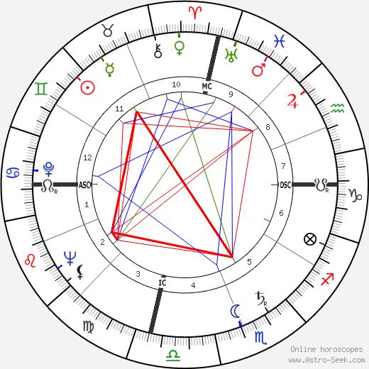 Билл Шерман Bill Sharman день рождения гороскоп, Bill Sharman Натальная карта онлайн