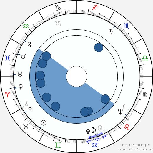 Bob Calinescu wikipedia, horoscope, astrology, instagram