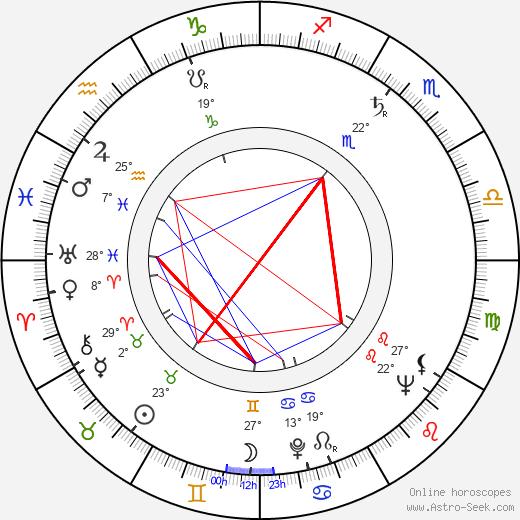 Bobo Lewis birth chart, biography, wikipedia 2020, 2021