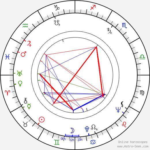 Bobo Lewis birth chart, Bobo Lewis astro natal horoscope, astrology