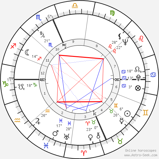 Bud Shank birth chart, biography, wikipedia 2018, 2019