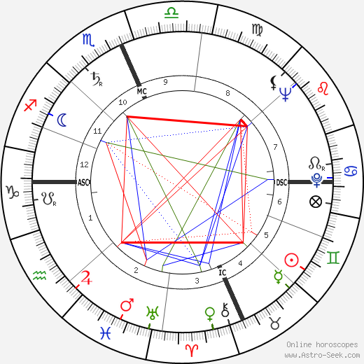 Bud Shank astro natal birth chart, Bud Shank horoscope, astrology