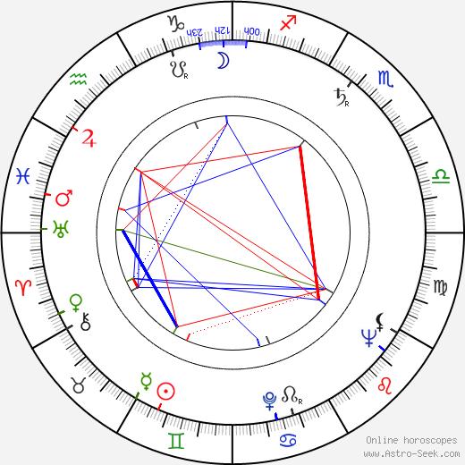 Шарль Деннер Charles Denner день рождения гороскоп, Charles Denner Натальная карта онлайн