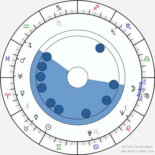 Chieko Nakakita wikipedia, horoscope, astrology, instagram