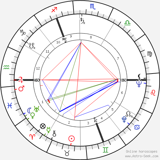 David Attenborough astro natal birth chart, David Attenborough horoscope, astrology