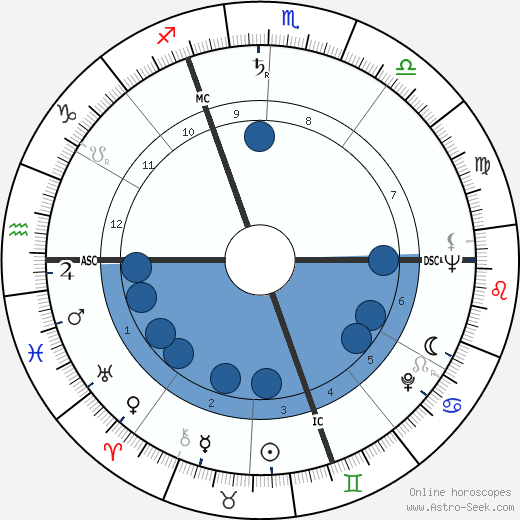 Dietmar Schönherr wikipedia, horoscope, astrology, instagram