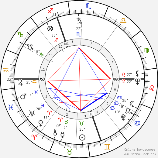 Dietmar Schönherr birth chart, biography, wikipedia 2020, 2021