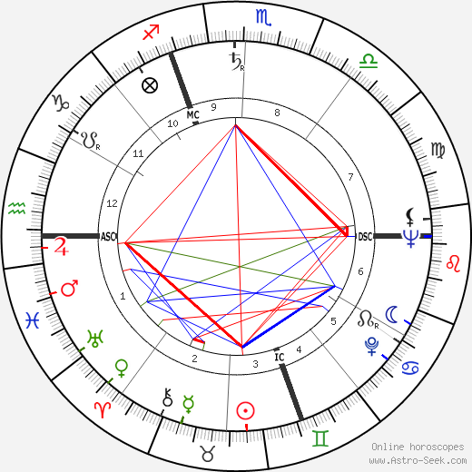 Dietmar Schönherr astro natal birth chart, Dietmar Schönherr horoscope, astrology