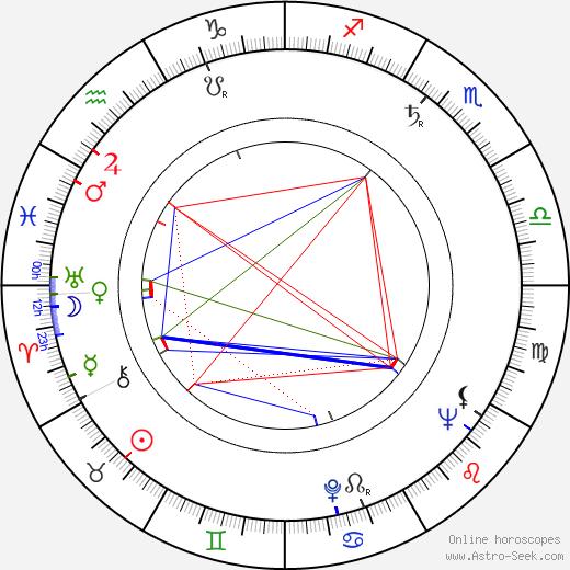 Don Rickles birth chart, Don Rickles astro natal horoscope, astrology