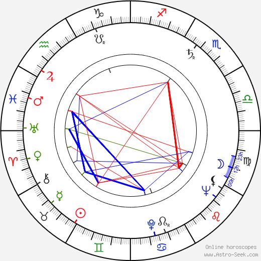Elwin S. Larson день рождения гороскоп, Elwin S. Larson Натальная карта онлайн