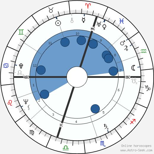 Enzo Garinei wikipedia, horoscope, astrology, instagram