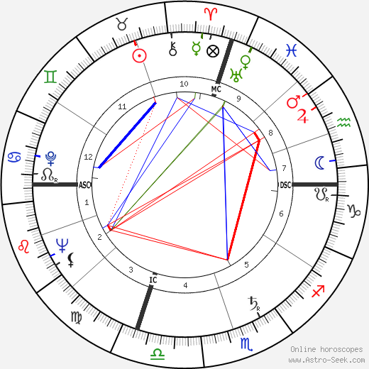 Enzo Garinei день рождения гороскоп, Enzo Garinei Натальная карта онлайн