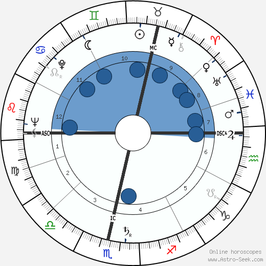 Eric Morecambe wikipedia, horoscope, astrology, instagram