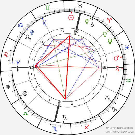 Eric Morecambe tema natale, oroscopo, Eric Morecambe oroscopi gratuiti, astrologia