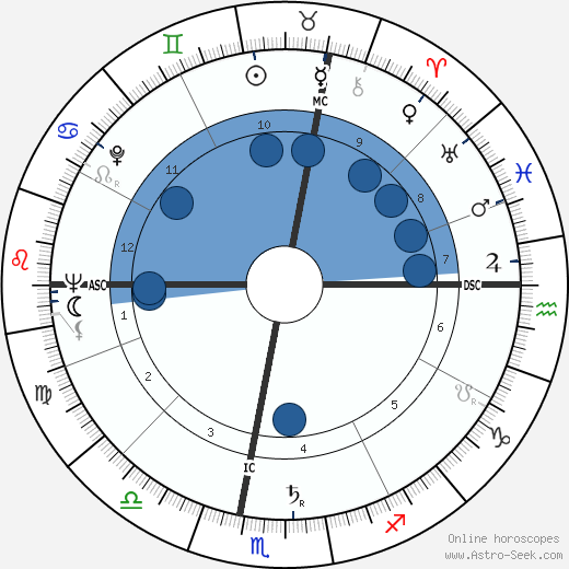 Fernand Raynaud wikipedia, horoscope, astrology, instagram
