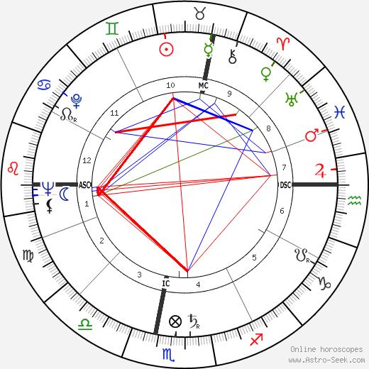 Fernand Raynaud день рождения гороскоп, Fernand Raynaud Натальная карта онлайн