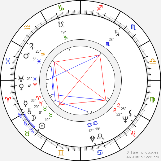Frank Thring birth chart, biography, wikipedia 2017, 2018