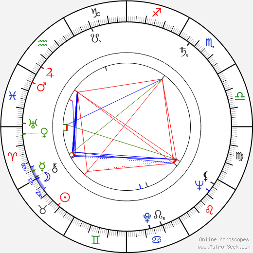 František Bartoš astro natal birth chart, František Bartoš horoscope, astrology