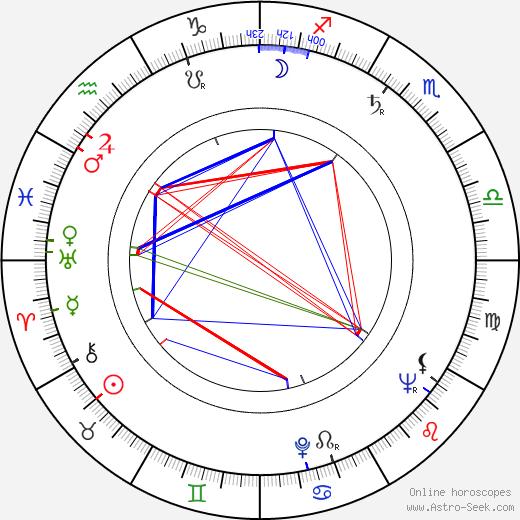 František Meluzin birth chart, František Meluzin astro natal horoscope, astrology