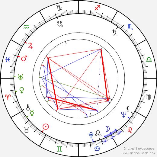 Георгиос Скаленакис George Skalenakis день рождения гороскоп, George Skalenakis Натальная карта онлайн