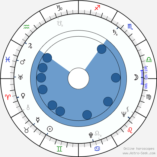 Georges Galley wikipedia, horoscope, astrology, instagram