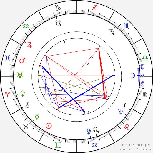 Georges Galley день рождения гороскоп, Georges Galley Натальная карта онлайн