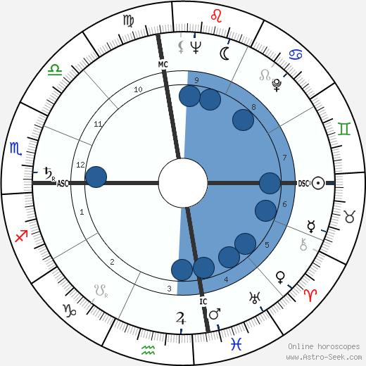 Harry Walter Shlaudeman wikipedia, horoscope, astrology, instagram