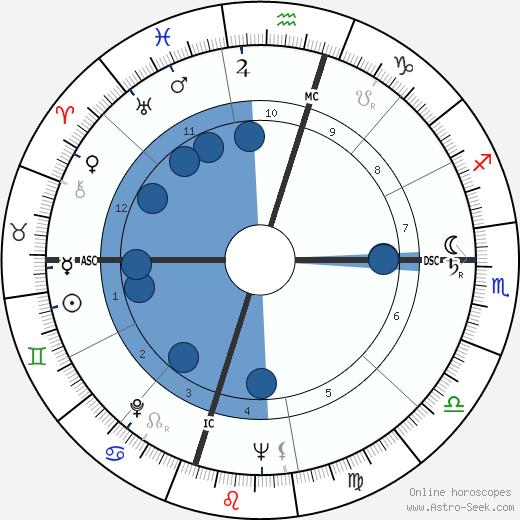 J. Marvin Spiegelman wikipedia, horoscope, astrology, instagram