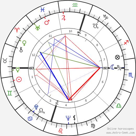 J. Marvin Spiegelman день рождения гороскоп, J. Marvin Spiegelman Натальная карта онлайн