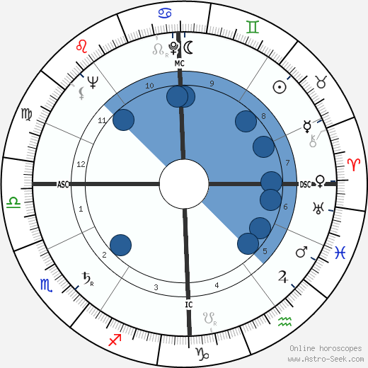 Jacques Marie wikipedia, horoscope, astrology, instagram