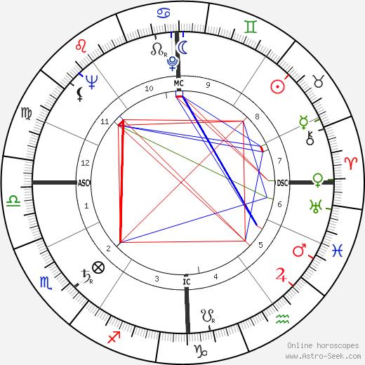 Jacques Marie день рождения гороскоп, Jacques Marie Натальная карта онлайн