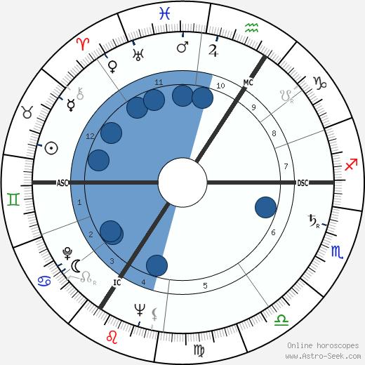 Jean Dirkens wikipedia, horoscope, astrology, instagram