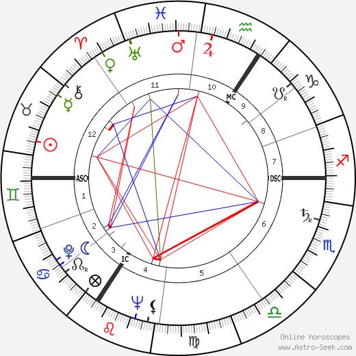 Jean Dirkens день рождения гороскоп, Jean Dirkens Натальная карта онлайн