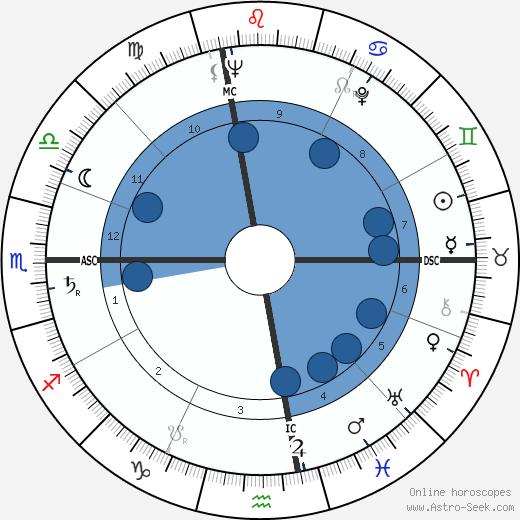 John Hilton Knowles wikipedia, horoscope, astrology, instagram