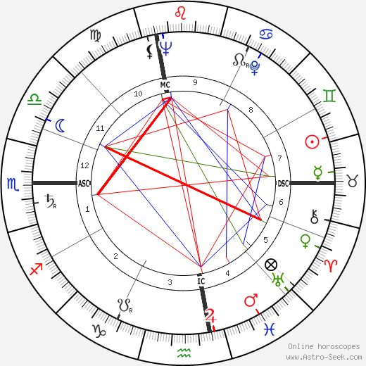 John Hilton Knowles tema natale, oroscopo, John Hilton Knowles oroscopi gratuiti, astrologia