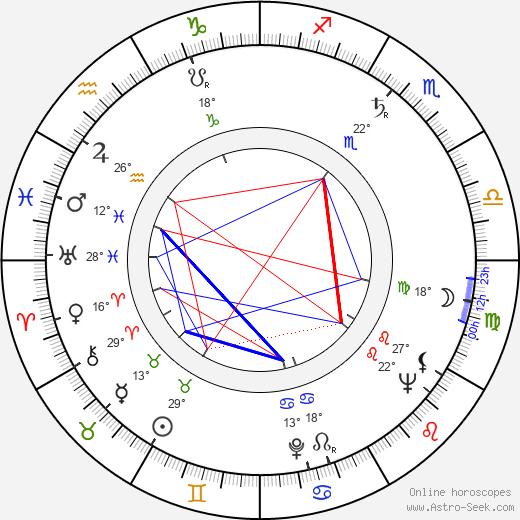 Kay Kendall birth chart, biography, wikipedia 2019, 2020