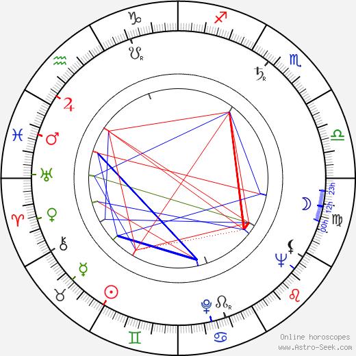 Кэй Кендалл Kay Kendall день рождения гороскоп, Kay Kendall Натальная карта онлайн
