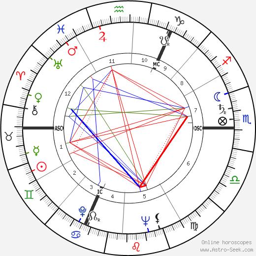 Кес Рейверс Kees Rijvers день рождения гороскоп, Kees Rijvers Натальная карта онлайн
