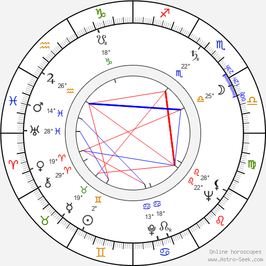 Ladislav Füleky birth chart, biography, wikipedia 2019, 2020