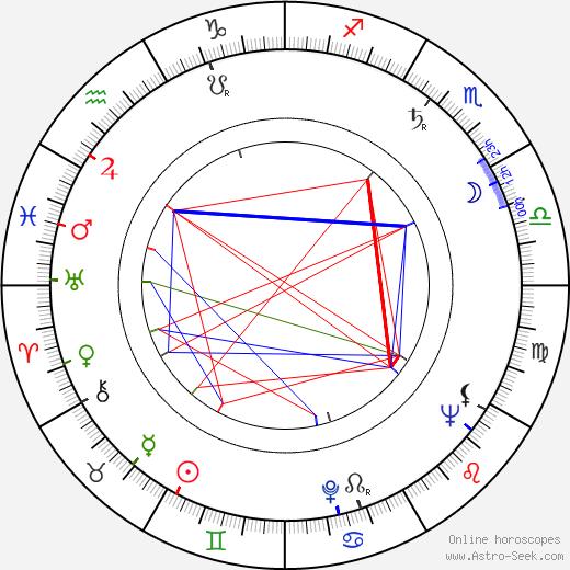 Ladislav Füleky astro natal birth chart, Ladislav Füleky horoscope, astrology