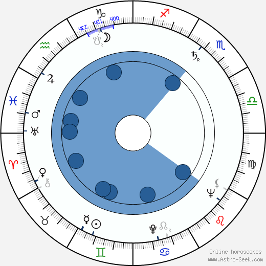 Leopold Bródy wikipedia, horoscope, astrology, instagram