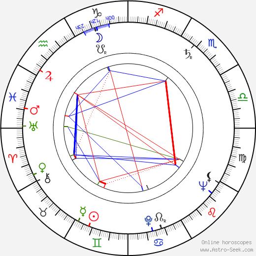 Leopold Bródy день рождения гороскоп, Leopold Bródy Натальная карта онлайн