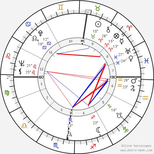 Lily Vincent birth chart, biography, wikipedia 2020, 2021