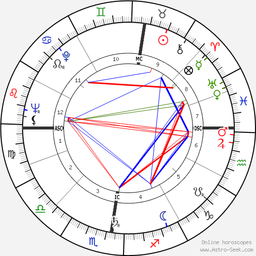Lily Vincent birth chart, Lily Vincent astro natal horoscope, astrology