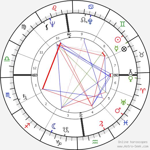Louis Velle день рождения гороскоп, Louis Velle Натальная карта онлайн