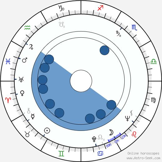 Ludvík Souček wikipedia, horoscope, astrology, instagram