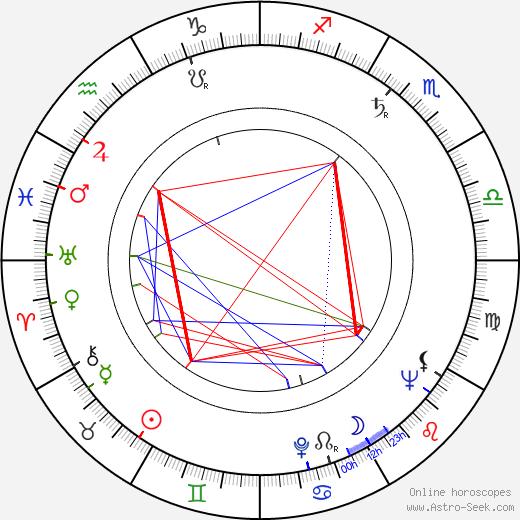 Ludvík Souček astro natal birth chart, Ludvík Souček horoscope, astrology