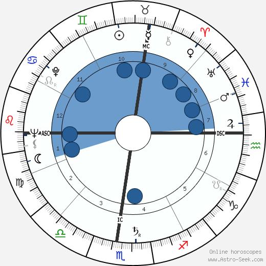 Lya Bosi wikipedia, horoscope, astrology, instagram